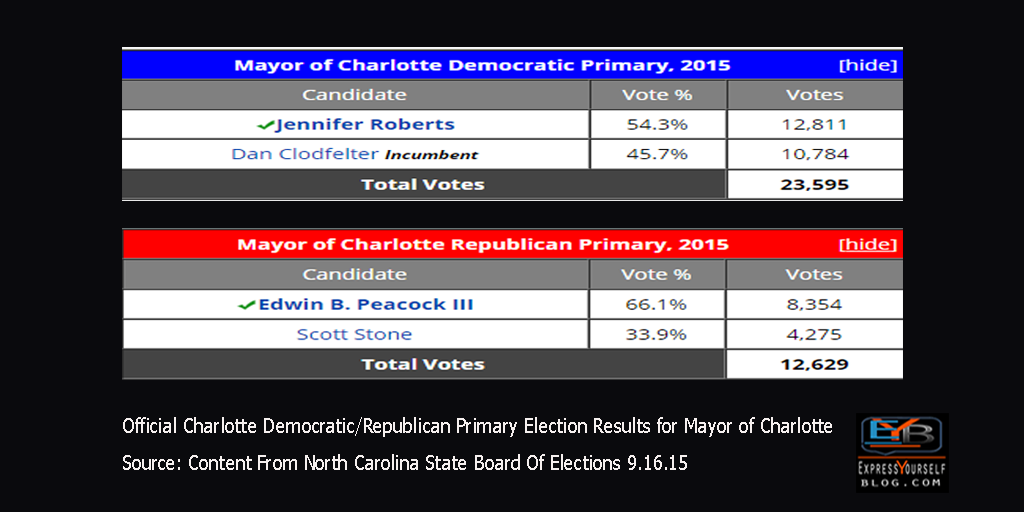 2015 Mayor of Charlotte Primary Election Results | Democrat & Republican