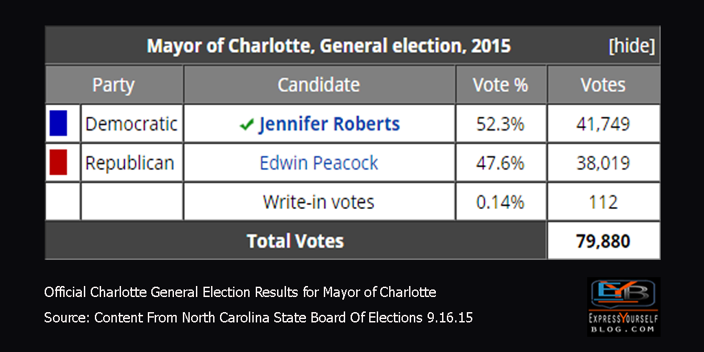 Charlotte General Election Results