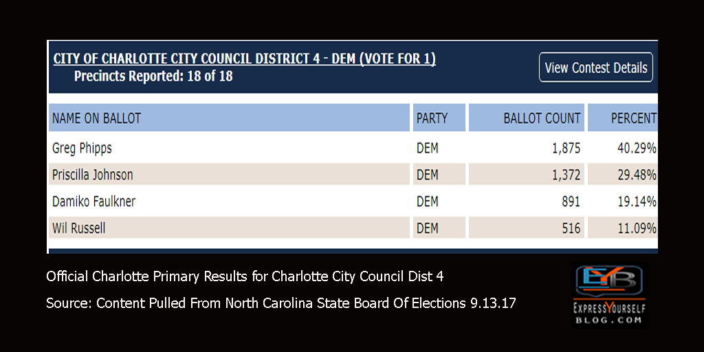 Charlotte Primary Election Results Sept 2017 | Charlotte City Council District 4