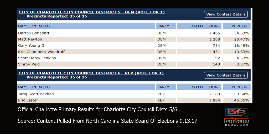 Charlotte Primary Election Results Sept 2017 | Charlotte City Council Districts 5 & 6