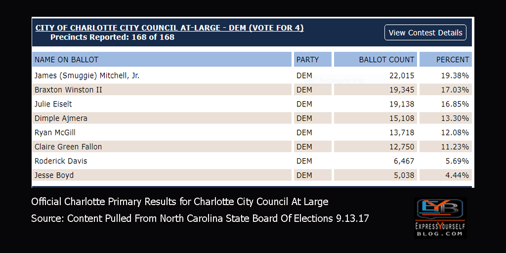Charlotte Primary Election Results Sept 2017 | Charlotte City Council At Large