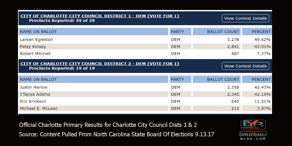 Charlotte Primary Election Results Sept 2017 | Charlotte City Council Districts 1 & 2