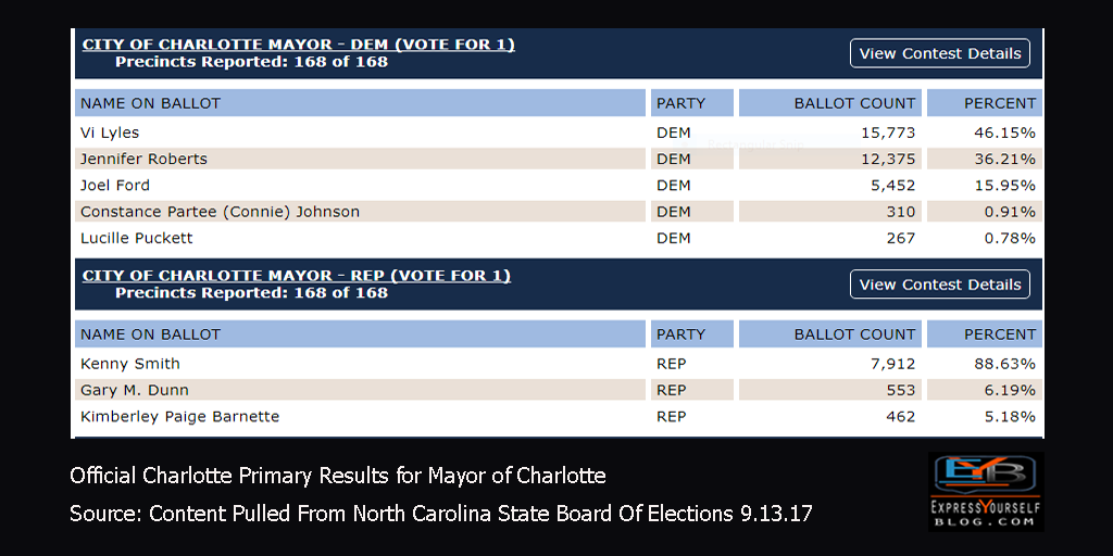 2017 Charlotte Primary Election Results   City Of Charlotte Mayor