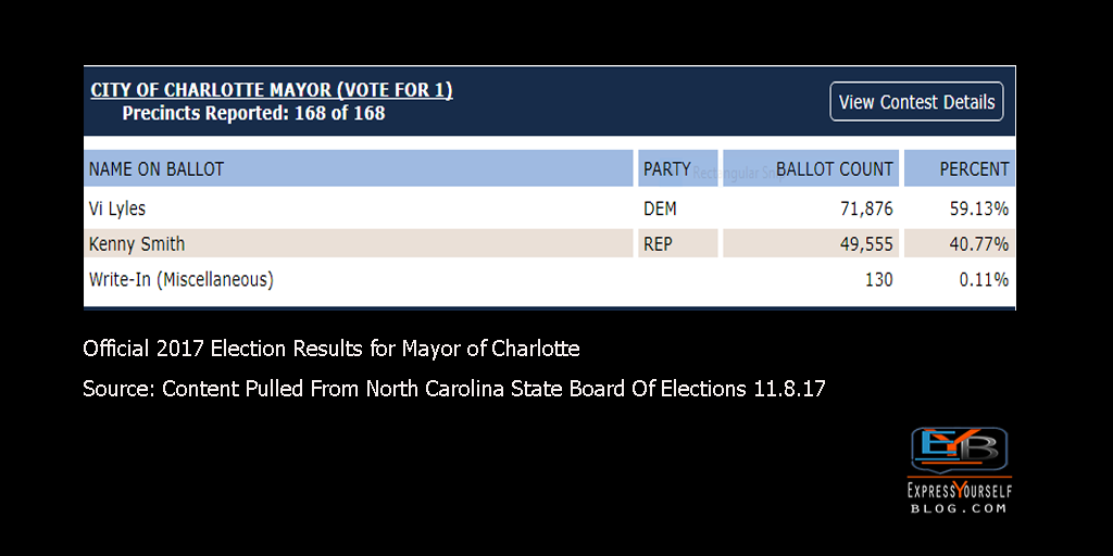 Charlotte Mayoral Election Results 2017